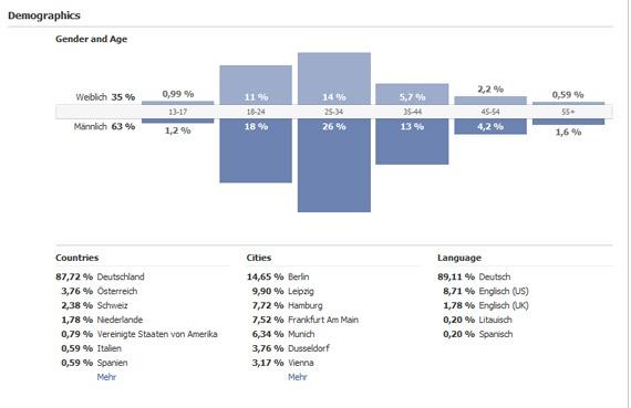 Facebook-Statistik-Fan-Page-2